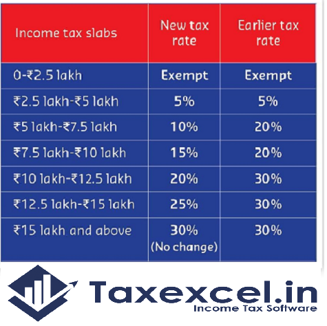 Old and new tax slab U/s 115 BAC